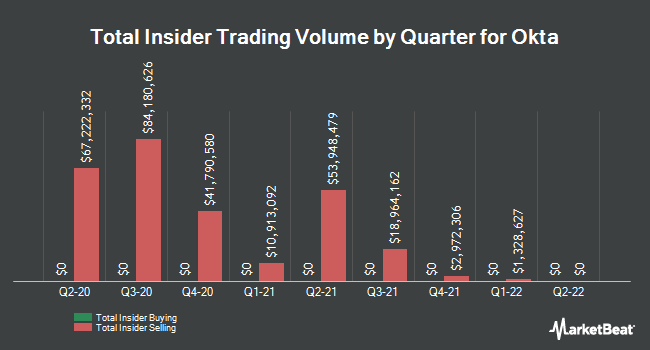 Insider Trades by Quarter for Okta (NASDAQ:OKTA)