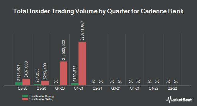 Insider Trades by Quarter for Cadence Bancorp (NYSE:CADE)