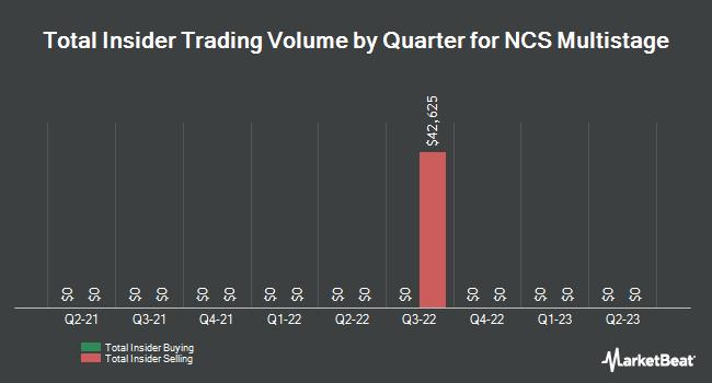 Insider Trades by Quarter for NCS Multistage (NASDAQ:NCSM)