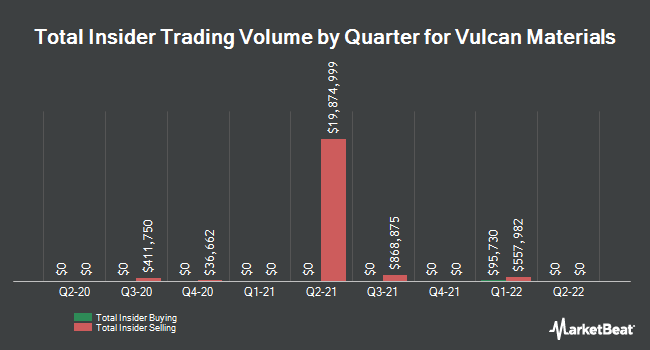 Insider Trades by Quarter for Vulcan Materials (NYSE:VMC)