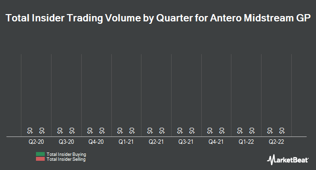 Insider Trading History for Antero Midstream GP (NYSE:AMGP)