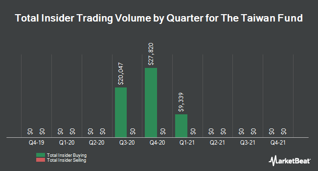Insider Trades by Quarter for Taiwan Fund (NYSE:TWN)