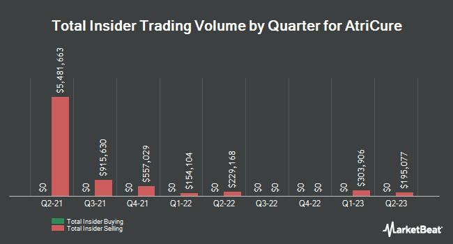 Insider Trading History for AtriCure (NASDAQ:ATRC)