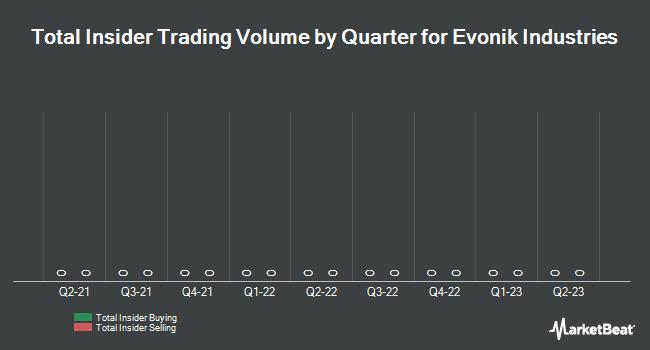 Insider Trading History for Evonik Industries (FRA:EVK)