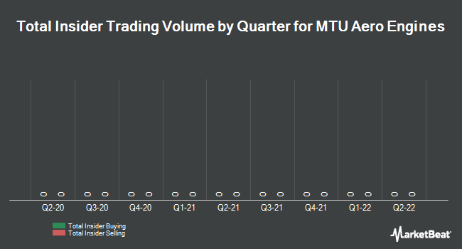 Insider Trading History for MTU Aero Engines (ETR:MTX)