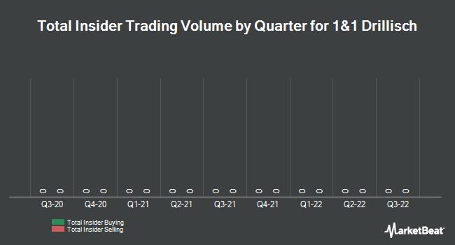 Insider Trading History for Drillisch (ETR:DRI)