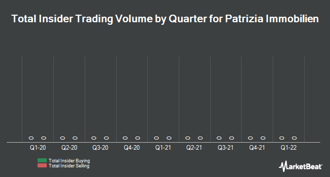 Insider Trading History for Patrizia Immobilien (SWX:P1Z)