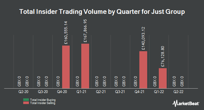 Insider Trades by Quarter for Just Group (LON:JUST)