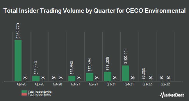 Insider Trades by Quarter for CECO Environmental Corp. (NASDAQ:CECE)