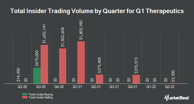 Insider Trades by Quarter for G1 Therapeutics (NASDAQ:GTHX)