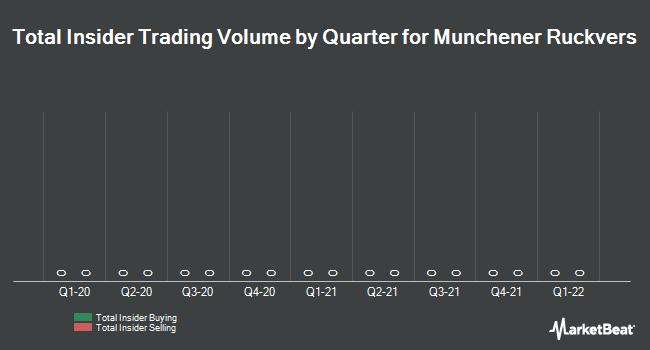 Insider Trading History for Munchener Ruckvers (AMS:MEURV)