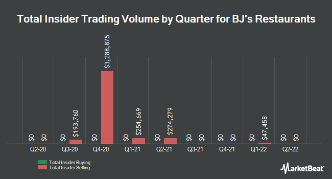 Insider Trades by Quarter for BJ`s Restaurants (NASDAQ:BJRI)