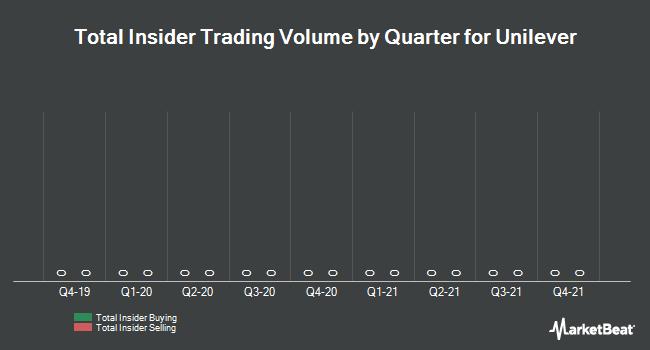Insider Trading History for Unilever (AMS:UNIA)