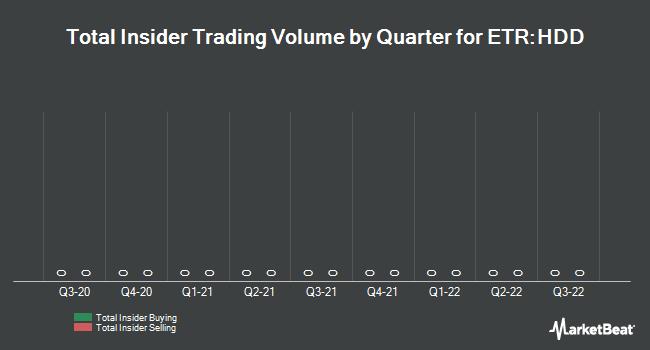 Insider Trading History for Heidelberger Druckmaschinen (ETR:HDD)