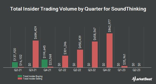 Insider Trades by Quarter for Shotspotter (NASDAQ:SSTI)