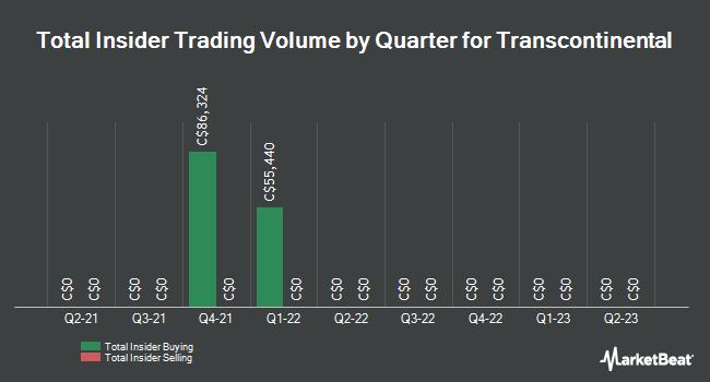 Insider Trading History for Transcontinental (TSE:TCL)