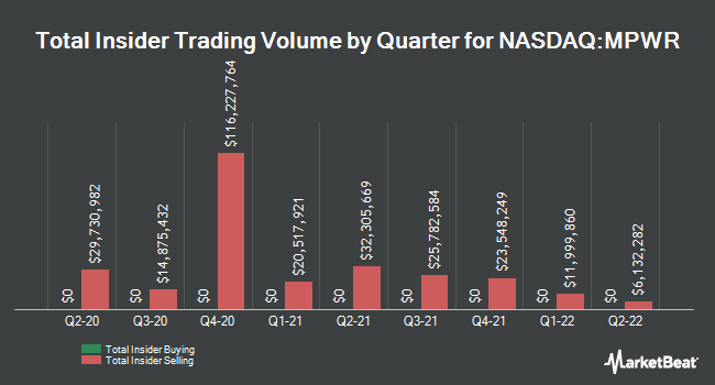 Insider Trades by Quarter for Monolithic Power Systems (NASDAQ:MPWR)
