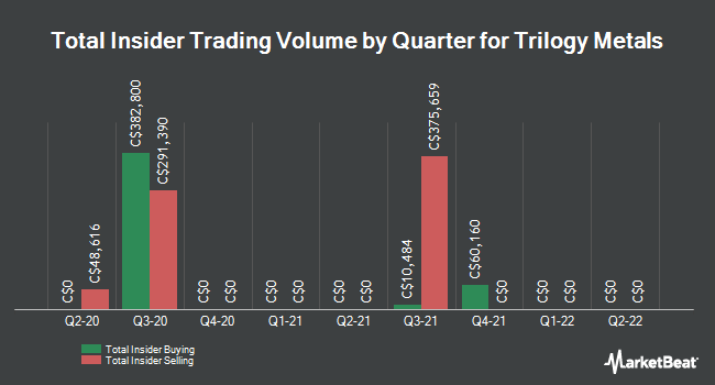 Insider Trades by Quarter for Trilogy Metals (TSE:TMQ)