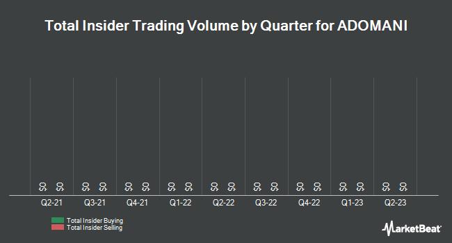 Insider Trading History for Adomani (NASDAQ:ADOM)