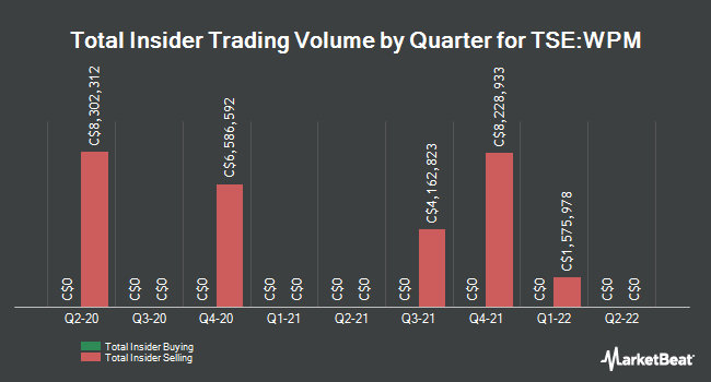 Insider Trades by Quarter for Wheaton Precious Metals Corp. (TSE:WPM)