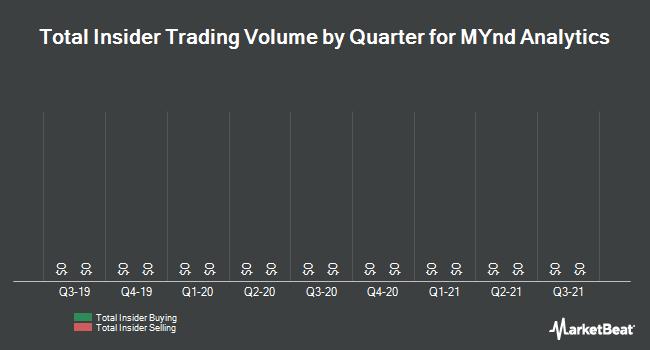Insider Trades by Quarter for MYnd Analytics (NASDAQ:MYND)