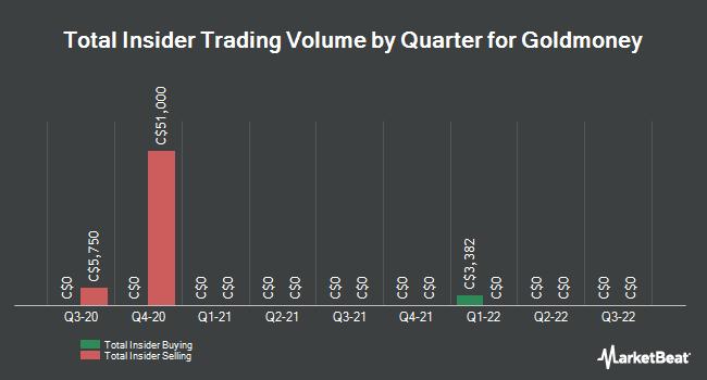 Insider Trades by Quarter for Goldmoney (TSE:XAU)