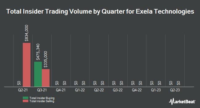 Insider Trades by Quarter for Exela Technologies (NASDAQ:XELA)
