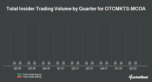 Insider Trades by Quarter for Marijuana Company of America (OTCMKTS:MCOA)