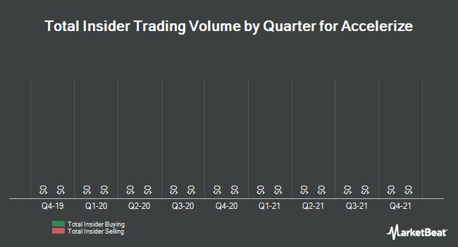 Insider Trades by Quarter for Accelerize (OTCBB:ACLZ)