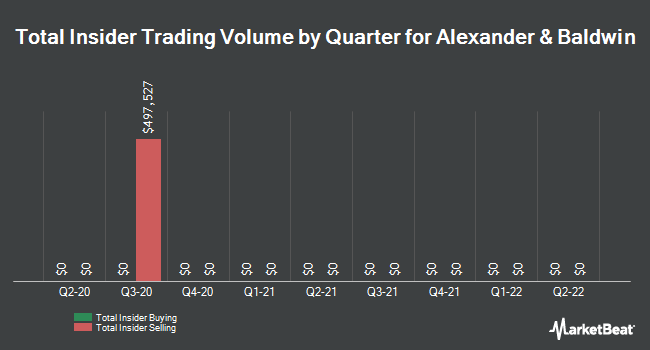 Insider Trades by Quarter for Alexander & Baldwin (NYSE:ALEX)