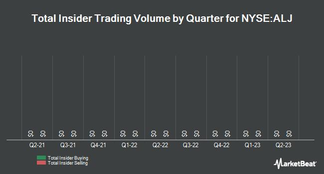 Insider Trades by Quarter for Alon USA Energy (NYSE:ALJ)
