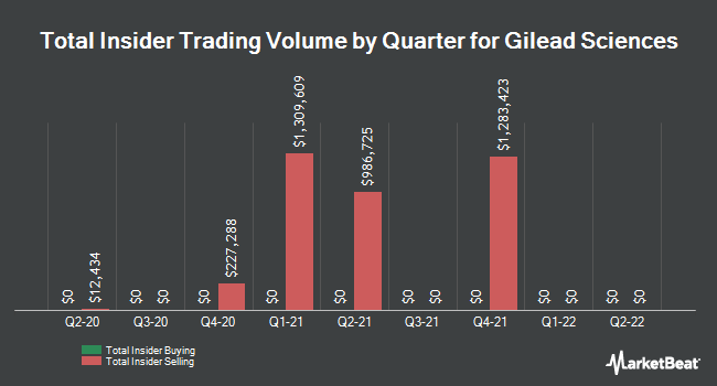Insider Trades by Quarter for Gilead Sciences (NASDAQ:GILD)
