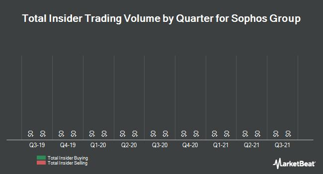 Insider Trading History for Sophos Group (OTCMKTS:SPHHF)