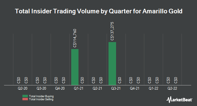 Insider Trades by Quarter for Amarillo Gold (CVE:AGC)