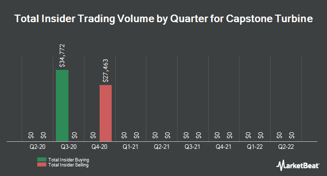 Insider Trades by Quarter for Capstone Turbine (NASDAQ:CPST)