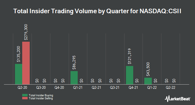 Insider Trades by Quarter for Cardiovascular Systems (NASDAQ:CSII)