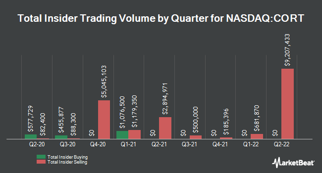 Insider Trades by Quarter for Corcept Therapeutics (NASDAQ:CORT)