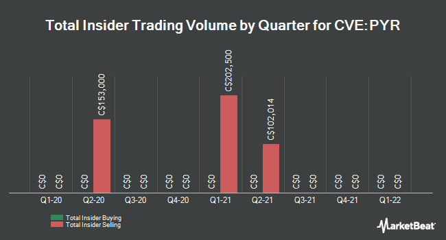 Insider Trades by Quarter for PyroGenesis Canada (CVE:PYR)