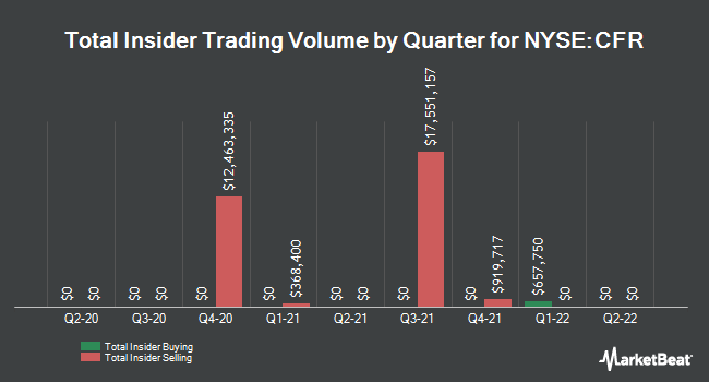 Insider Trades by Quarter for Cullen/Frost Bankers (NYSE:CFR)