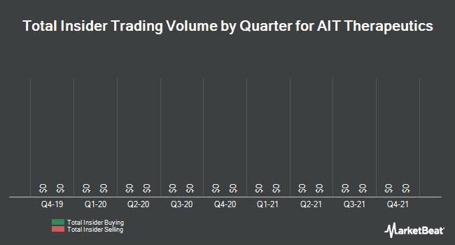 Insider Trading History for AIT Therapeutics (OTCMKTS:AITB)