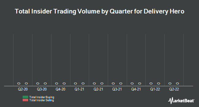 Insider Trading History for Delivery Hero (ETR:DHER)