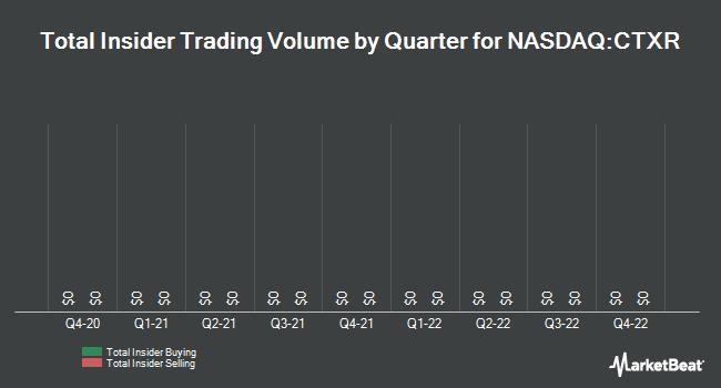Insider Trades by Quarter for Citius Pharmaceuticals (NASDAQ:CTXR)