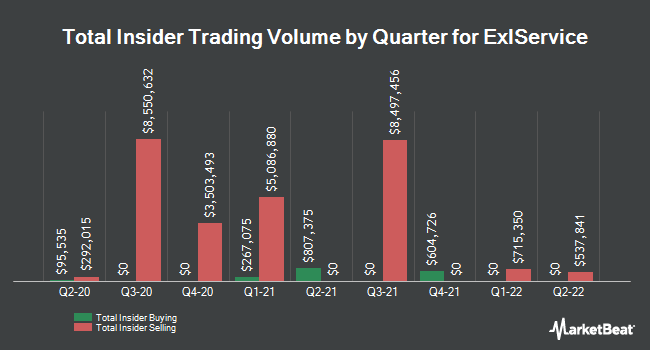 Insider Trades by Quarter for ExlService (NASDAQ:EXLS)