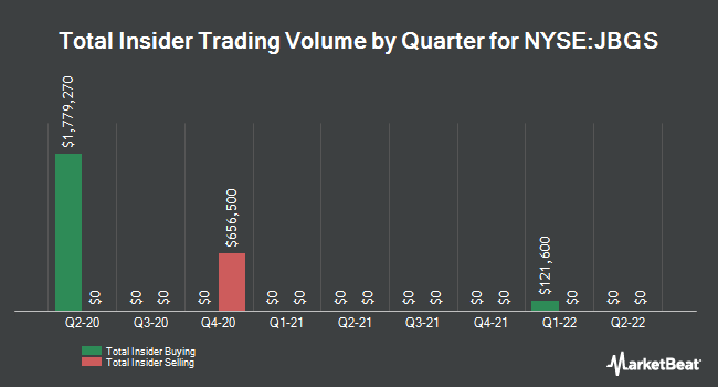 Insider Trades by Quarter for JBG SMITH Properties (NYSE:JBGS)