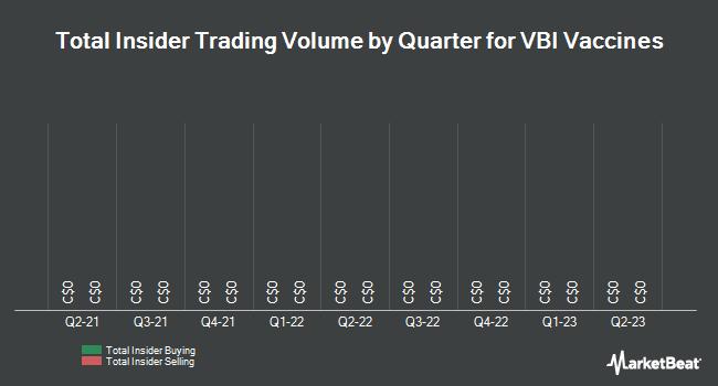 Insider Trades by Quarter for VBI Vaccines (TSE:VBV)