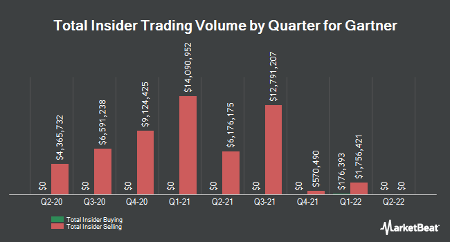 Insider Trades by Quarter for Gartner (NYSE:IT)
