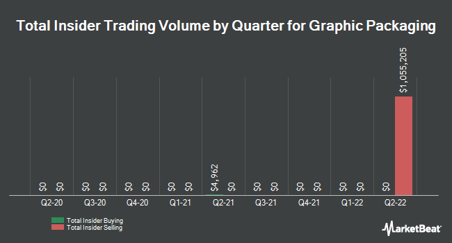 Insider Trades by Quarter for Graphic Packaging (NYSE:GPK)