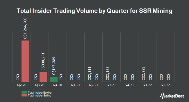 Insider Trades by Quarter for SSR Mining (TSE:SSRM)
