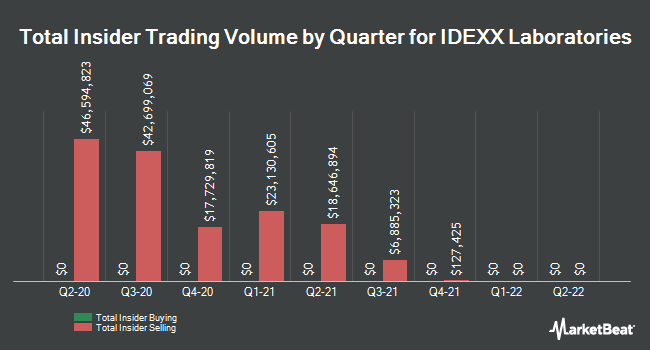 Insider Trades by Quarter for IDEXX Laboratories (NASDAQ:IDXX)