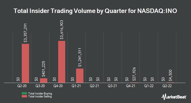 Insider Trades by Quarter for Inovio Pharmaceuticals (NASDAQ:INO)